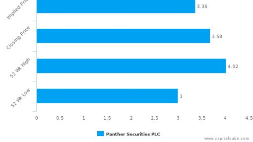 Panther Securities Plc : Overvalued relative to peers, but may deserve another look