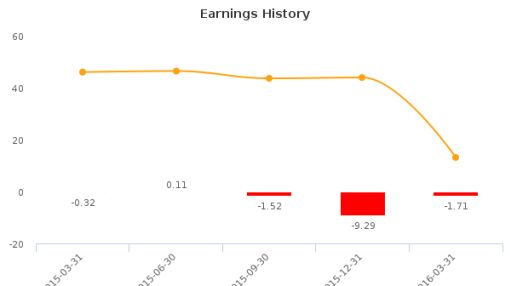 SunLink Health Systems, Inc. :SSY-US: Earnings Analysis: Q3, 2016 By the Numbers
