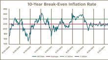 Breakeven Inflation Rates And TIPS ETFs