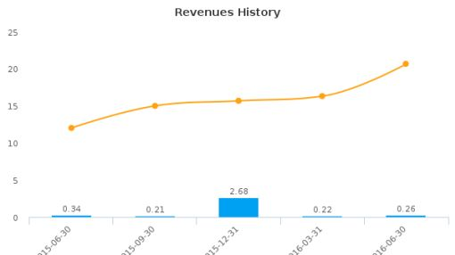 Acura Pharmaceuticals, Inc. :ACUR-US: Earnings Analysis: Q2, 2016 By the Numbers : August 15, 2016