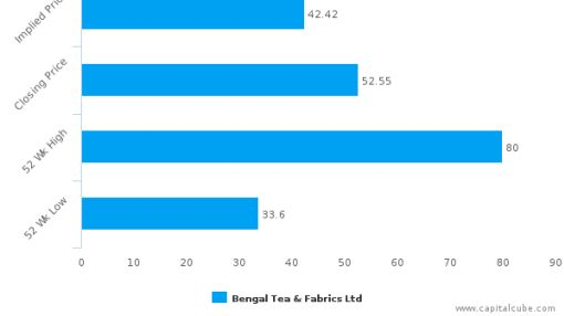 Bengal Tea & Fabrics Ltd. : Overvalued relative to peers, but may deserve another look