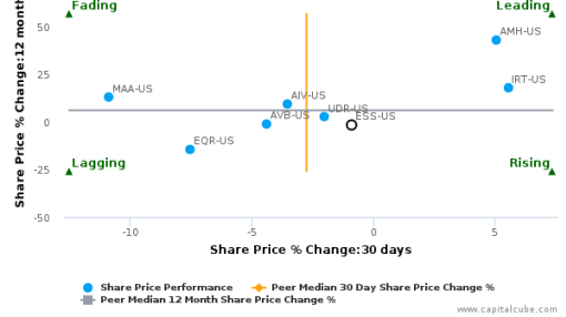 Essex Property Trust, Inc. breached its 50 day moving average in a Bearish Manner : ESS-US : August 22, 2016