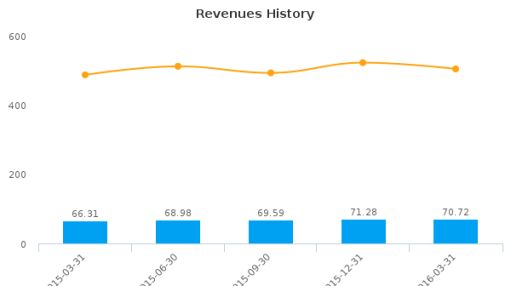 Intralinks Holdings, Inc. :IL-US: Earnings Analysis: Q1, 2016 By the Numbers