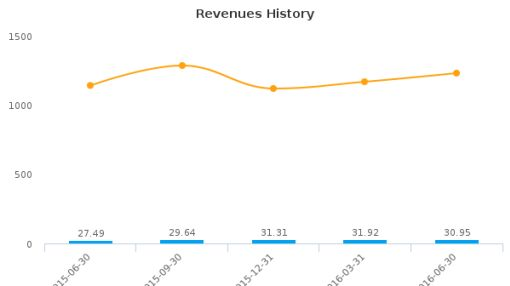 Agilysys, Inc. :AGYS-US: Earnings Analysis: Q1, 2017 By the Numbers : August 22, 2016