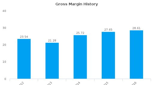 Barnes & Noble, Inc. :BKS-US: Earnings Analysis: 2016 By the Numbers : July 22, 2016