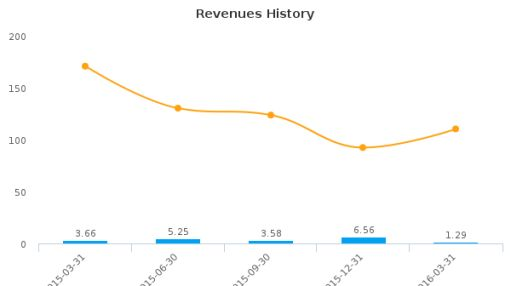 Pulse Seismic, Inc. :PLSDF-US: Earnings Analysis: Q1, 2016 By the Numbers