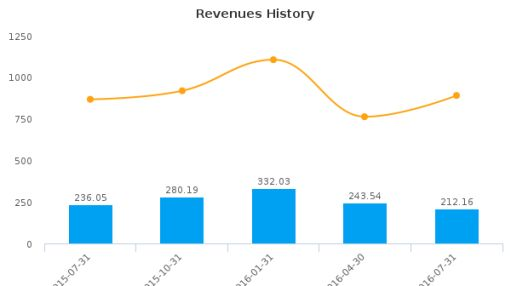 The Buckle, Inc. :BKE-US: Earnings Analysis: Q2, 2017 By the Numbers : August 23, 2016