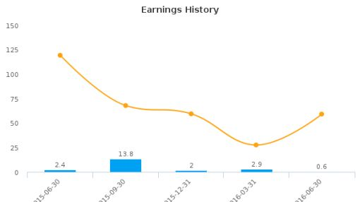 ChipMOS Technologies (Bermuda) Ltd. :IMOS-US: Earnings Analysis: Q2, 2016 By the Numbers : August 12, 2016
