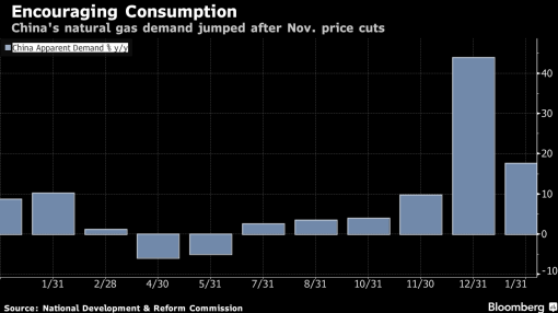 China Natural Gas Price Cuts Seen Luring Customers From Coal