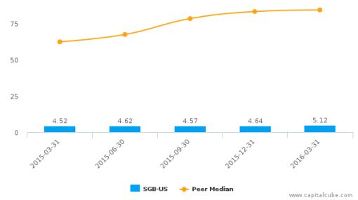 Southwest Georgia Financial Corp. :SGB-US: Earnings Analysis: Q1, 2016 By the Numbers