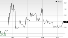 Geron Corp (GERN) Worth a Look: Stock Adds 7% in Session