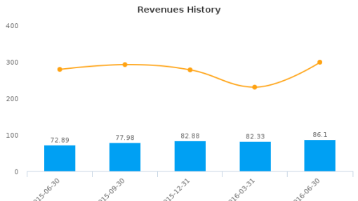 goeasy Ltd. :GSY-CA: Earnings Analysis: Q2, 2016 By the Numbers : August 4, 2016