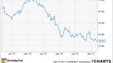 Why Bed Bath & Beyond Inc. Is a Value Trap