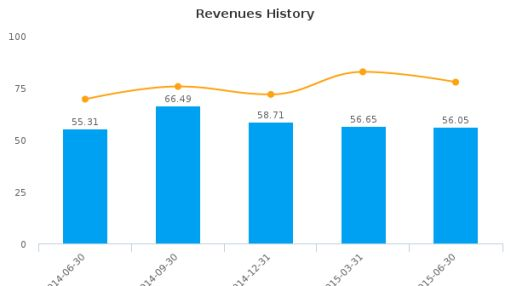 Country Style Cooking Restaurant Chain Co. Ltd. Earnings Q2, 2015