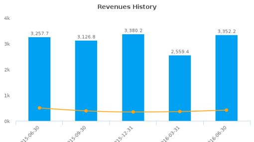 Canadian Tire Corp. Ltd. :CTC-CA: Earnings Analysis: Q2, 2016 By the Numbers : August 10, 2016