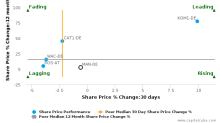 MAN SE breached its 50 day moving average in a Bearish Manner : MAN-DE : February 7, 2017