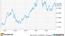 Is Apple, Inc. Heading Towards a Lost Decade?