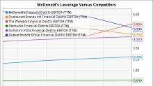 Is McDonald's Corporation's Financial Model Working?