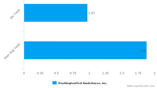 WashingtonFirst Bankshares, Inc. : WFBI-US: Dividend Analysis : September 12th, 2016 (record date) : By the numbers : September 14, 2016