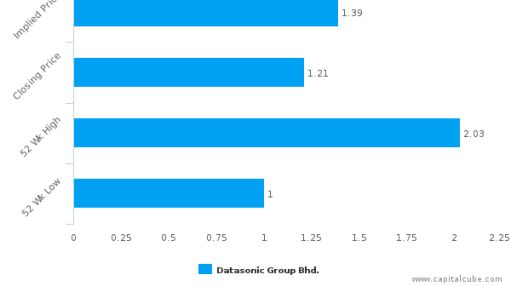 Datasonic Group Bhd. : Undervalued relative to peers, but don't ignore the other factors