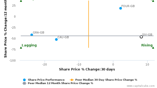 St. Ives Plc breached its 50 day moving average in a Bullish Manner : SIV-GB : July 21, 2016