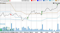 Why Cognex (CGNX) is Poised to Beat Earnings Estimates (Again)