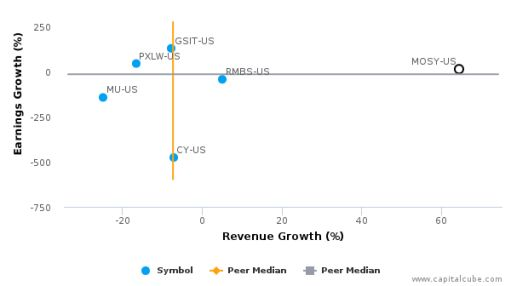 MoSys, Inc. :MOSY-US: Earnings Analysis: Q2, 2016 By the Numbers : August 3, 2016