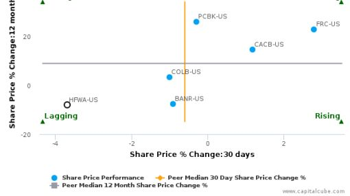 Heritage Financial Corp. (Washington) breached its 50 day moving average in a Bearish Manner : HFWA-US : September 27, 2016