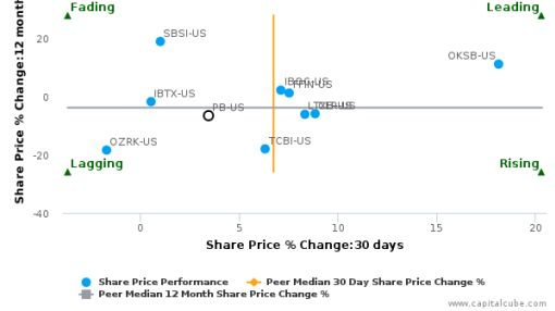 Prosperity Bancshares, Inc. breached its 50 day moving average in a Bearish Manner : PB-US : August 1, 2016