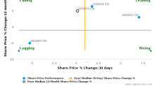 Shanghai Lujiazui Finance & Trade Zone Development Co., Ltd. breached its 50 day moving average in a Bearish Manner : 600663-CN : April 11, 2017