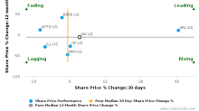 Kennedy-Wilson Holdings, Inc. breached its 50 day moving average in a Bearish Manner : KW-US : October 11, 2016