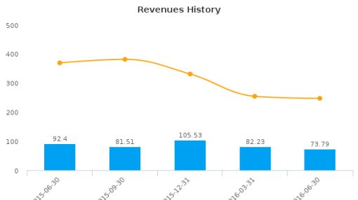 Westshore Terminals Investment Corp. :WTE-CA: Earnings Analysis: Q2, 2016 By the Numbers : August 25, 2016