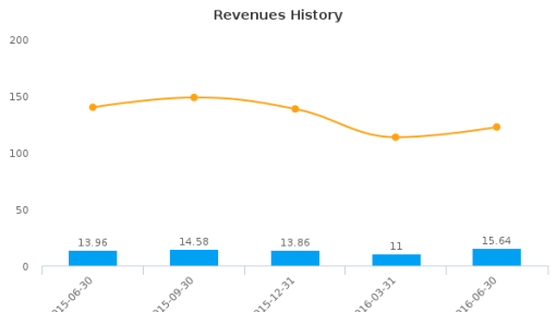 Avalon Holdings Corp. :AWX-US: Earnings Analysis: Q2, 2016 By the Numbers : August 11, 2016