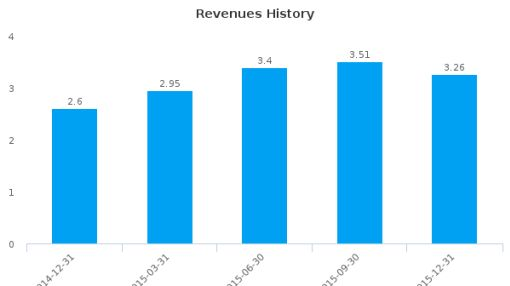 United States Antimony Corp. :UAMY-US: Earnings Analysis: Q4, 2015 By the Numbers