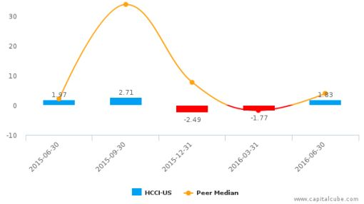 Heritage-Crystal Clean, Inc. :HCCI-US: Earnings Analysis: Q2, 2016 By the Numbers : August 5, 2016