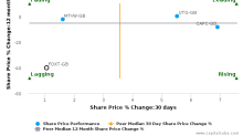 Foxtons Group Plc breached its 50 day moving average in a Bearish Manner : FOXT-GB : February 28, 2017