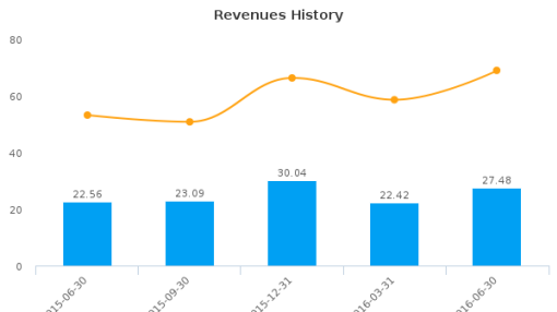 Cutera, Inc. :CUTR-US: Earnings Analysis: Q2, 2016 By the Numbers : August 5, 2016