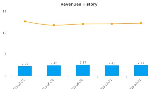 CNB Corp. (Michigan) :CNBZ-US: Earnings Analysis: Q1, 2016 By the Numbers : May 26, 2016