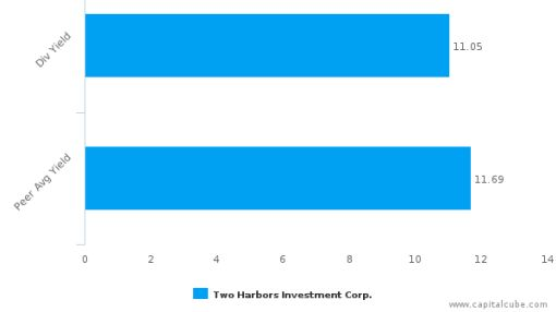 Two Harbors Investment Corp. : TWO-US: Dividend Analysis : September 30th, 2016 (record date) : By the numbers : September 28, 2016