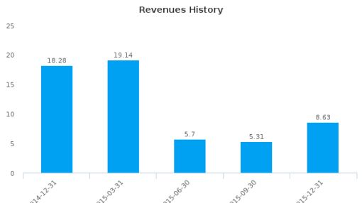 Enservco Corp. :ENSV-US: Earnings Analysis: Q4, 2015 By the Numbers