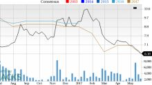 What Falling Estimates & Price Mean for Iconix Brand Group (ICON)