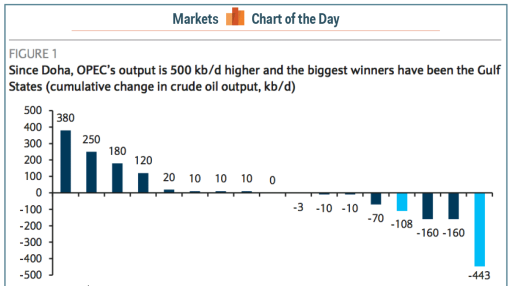 These are the biggest winners and losers since OPEC's last meeting