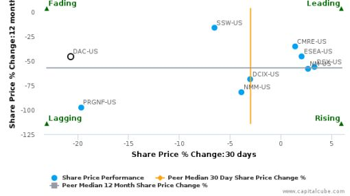 Danaos Corp.: Price momentum supported by strong fundamentals