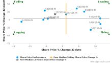 Reliance Power Ltd. breached its 50 day moving average in a Bearish Manner : 532939-IN : August 5, 2016