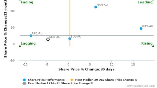 GUD Holdings Ltd. breached its 50 day moving average in a Bearish Manner : GUD-AU : September 13, 2016