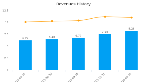 HMN Financial, Inc. :HMNF-US: Earnings Analysis: Q1, 2016 By the Numbers