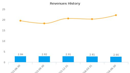 First Federal of Northern Michigan Bancorp, Inc. :FFNM-US: Earnings Analysis: Q2, 2016 By the Numbers : August 3, 2016