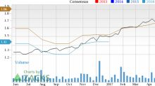 Earnings Estimates Moving Higher for Teradyne (TER): Time to Buy?