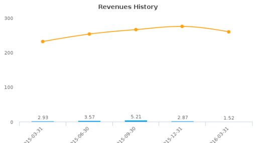 Clarke, Inc. :CKI-CA: Earnings Analysis: Q1, 2016 By the Numbers