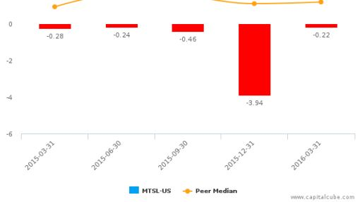 MER Telemanagement Solutions Ltd. :MTSL-US: Earnings Analysis: Q1, 2016 By the Numbers : May 26, 2016